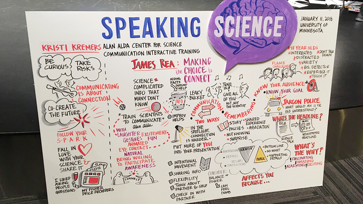 Notes from the Speaking Science conference